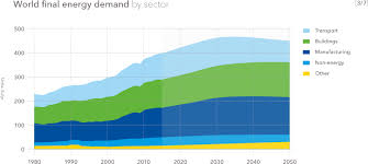 Energy Transition Outlook 2018 Dnv Gl