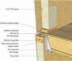 structural insulated panels. Exellent Structural Structural Insulated Panels SIPs U2013 All You Want To Know Intended