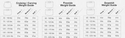 Longboard Weight Chart Bushings Longboard Life