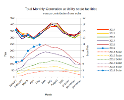 Eias Electric Power Monthly July 2019 Edition With Data