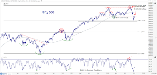 Free Chart Of The Week New Lows Ahead For Nifty 500 All