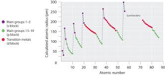 ionic size periodic table showing atomic radius best of chem college ionic