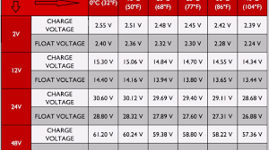 Battery Charging And Temperature Voltage Chart