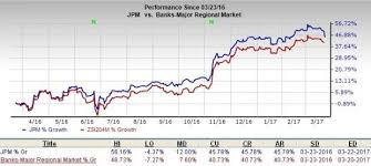 Jpm Stock Quote Cool Jpm Stock Quote QUOTES OF THE DAY