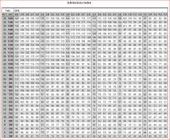 University Of Utah Index Score Chart Admission Index Counseling Center 385 646 5265