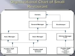 Hotel Kitchen Hierarchy Chart Kitchen Organization Chart Download Best Picture Of Chart
