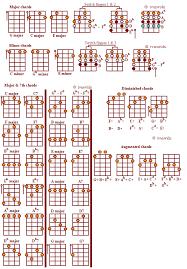 Banjo Capo Chart 5 String Banjo