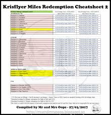 Sq Krisflyer Miles Chart The Ultimate Cheatsheet To Redeem Krisflyer Miles For Award