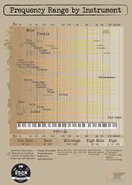 Freq Chart Frequency Chart Yago Deben