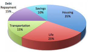 Budgeting Pie Chart The Ideal Household Budget For Spending Save Spend Splurge
