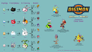 Digimon World 1 Digivolve Chart Digimon World 1 Just Started Playing For The First Time So