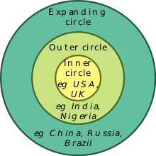 World Englishes Wikipedia