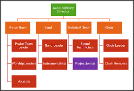 Organization Chart Bridgepoint Music