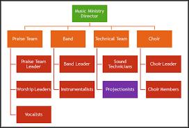 Youth Ministry Organizational Chart Organization Chart Bridgepoint Music