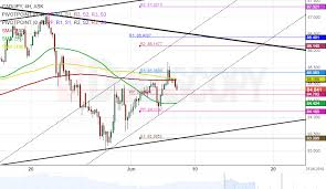 Cad Jpy 4h Chart New Channel Spotted Action Forex