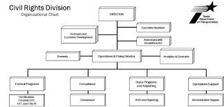 Txdot Organizational Chart Prime Contractors Dbe Guide Civil Rights Division