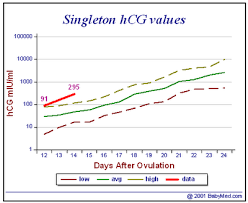 Beta Results Ivf Chart Hcg Levels After Ivf Chart 2019