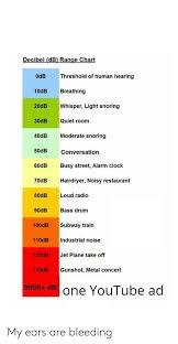 Decibel Db Range Chart Threshold Of Human Hearing Odb 10db