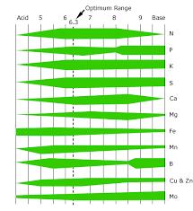 Ph Chart Nft Hydroponic Hydroponics Nz