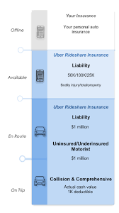 chart showing uber s ride share commercial insurance coverage