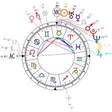 Astrology And Natal Chart Of Swami Sri Yukteswar Giri Born