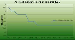 Australia Manganese Ore Price Chart In Dec 2011 Article