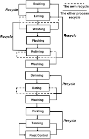 Leather Tanning Process Flow Chart Ecological Utilization Of Leather Tannery Waste With