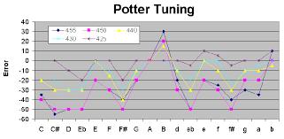 Flute Tuning Chart 19th Century Flute Tuning