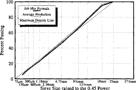 45 Power Chart Figure 3 From Evaluation Of Superpave Gyratory Compactor In