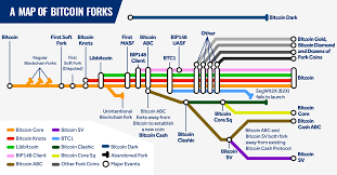All Major Bitcoin Forks Shown With A Subway Style Map