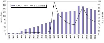 Реферат Государственный долг com Банк рефератов  Динамика внешнего дога России с 1981 г по 2002 г