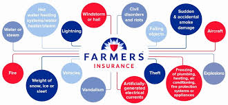 Farmers Auto Quote Encouraging Farmers Insurance Auto Quote Pictures kerbcraftorg 28