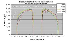Analyzing Bolted Joints For Clamp Load And Joint Stress
