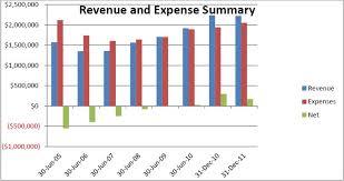 Treasurers Report Www Apna Org