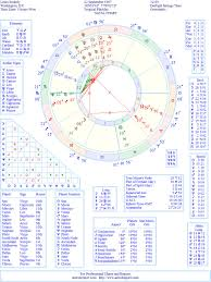 Louis C K Natal Birth Chart From The Astrolreport A List