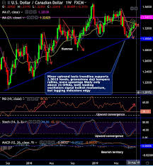 Fxwirepro Usd Cad Uptrend Edgy On Tussle Between Dragonfly