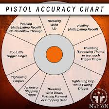 Gun Accuracy Chart Tmc Accuracy 02 Beaufort County Now