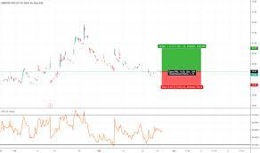 Manu Stock Price And Chart Nyse Manu Tradingview Uk
