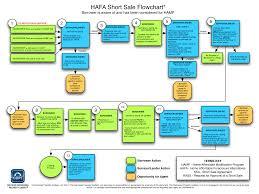 Home Affordable Foreclosure Alternatives Program Hafa