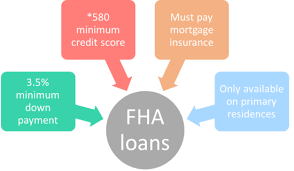 Today's best mortgage rates fha, va, home equity, cash out 15 & 30 year. Fha Loans Everything You Need To Know The Truth About Mortgage