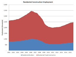 job openings in construction data eye on housing res construction employ in