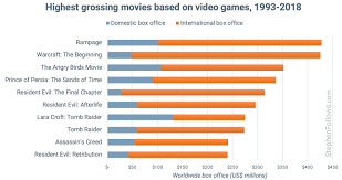 Are Video Game Movies The Worst Type Of Adaptations