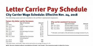 Nalc Contract 2017 Pay Chart Nalc Carriers To Receive Upgrade Pay Schedule Consolidation