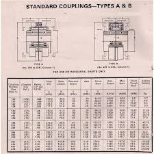 Gear Coupling Specification Chart What Are Bibby Couplings