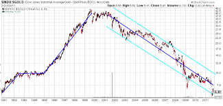 Dow Vs Silver Chart Gold Silver Or Dow Jones Industrials Vs Gold