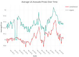 Avocado Price Chart 2018 Avocado Market Research R Bloggers