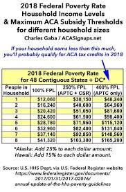 Medi Cal Fpl Chart 2018 Important You May Qualify For 2018 Tax Credits Even If You