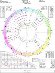 Cancer Birth Chart Free 51 Complete Astrology Birth Chart Cancer