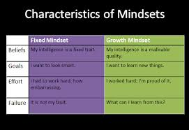 Fixed Vs Growth Mindset Chart Copy Of The Power Of Not Yet Growth Mindset Lessons