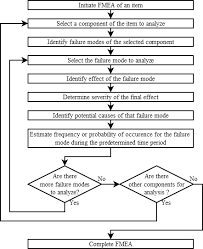 Fmea Chart Fmea Analysis Flow Chart Based On 3 Download